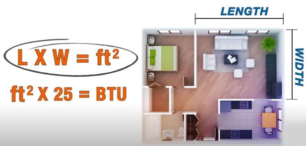 Measuring the BTU