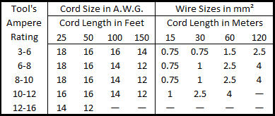 Recommended Extension Cord Sizes