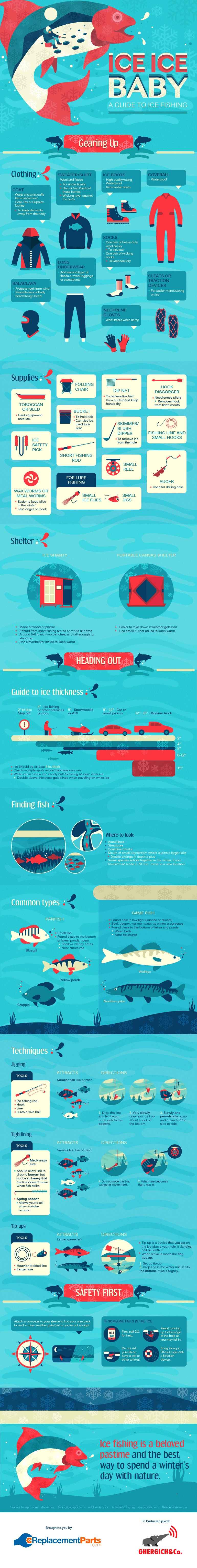 A guide to ice fishing diy blog for Ice fishing tip up parts
