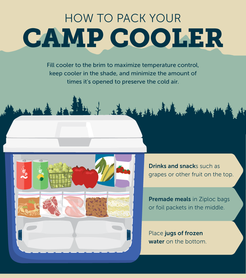 How to Pack Your Camp Cooler - How to Set up Your Campsite