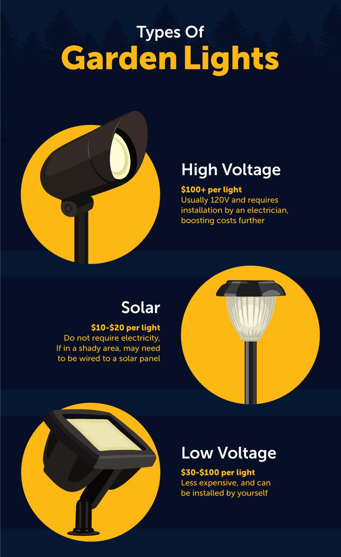 Types of Garden Lights - Illuminate Your Garden With These Garden Lighting Ideas