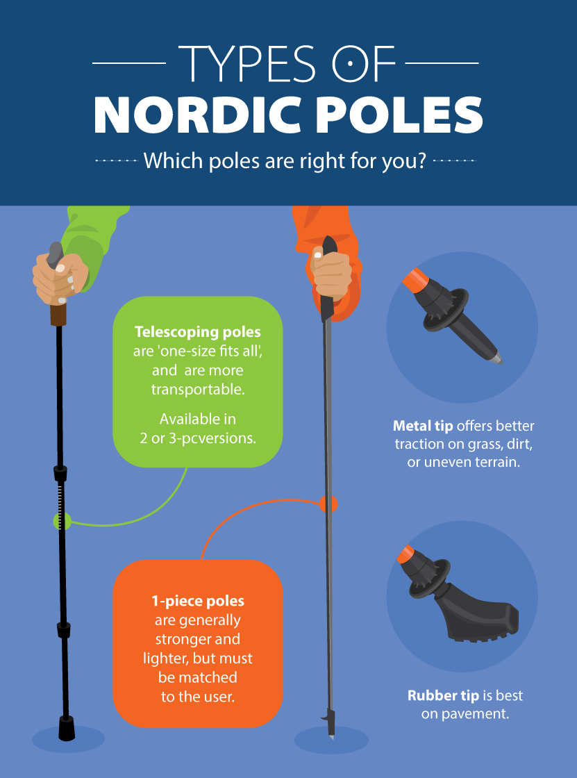 Types of Nordic Walking Poles - Beginner's Guide to Nordic Pole Walking