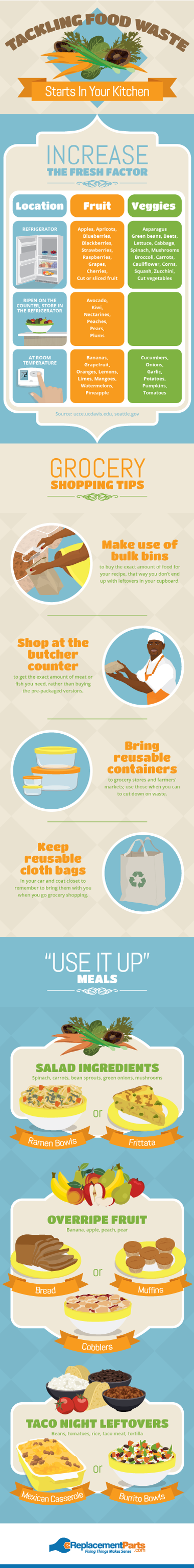 Meal Planning to Avoid Food Waste
