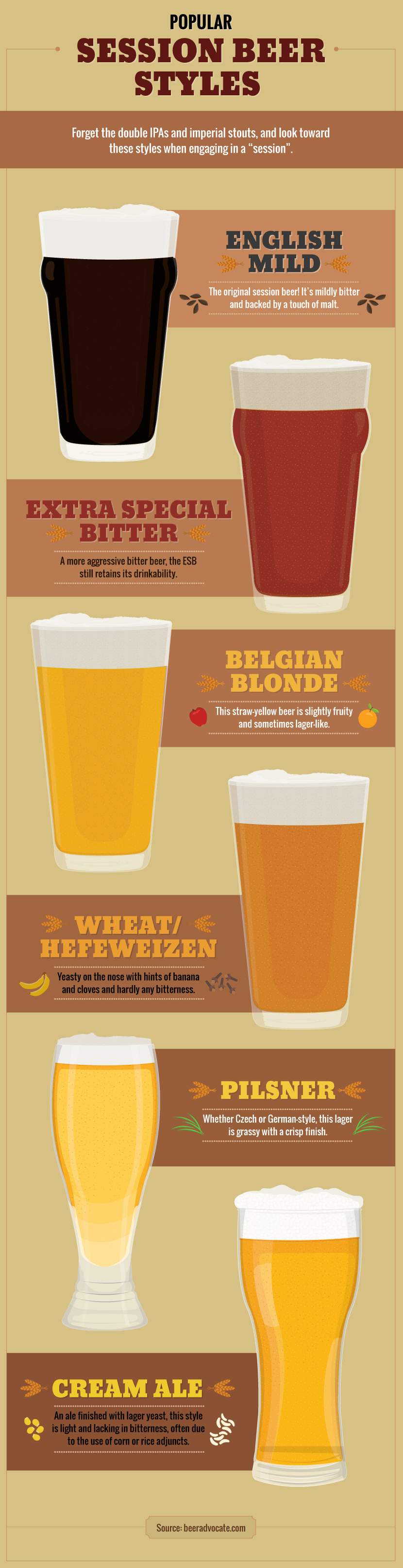 Most Popular Sessionable Beer Styles - What Makes Beer Sessionable?