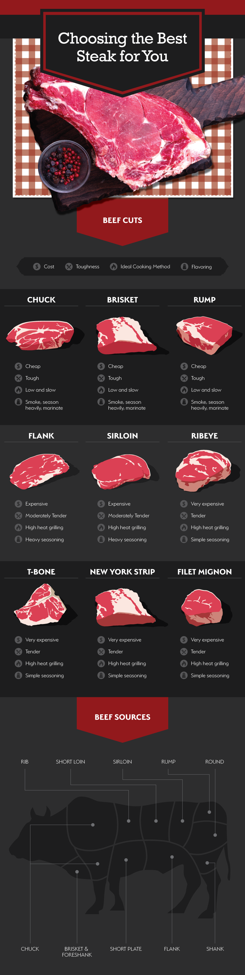 How to Cook Steak - Choosing the Right Steak For You