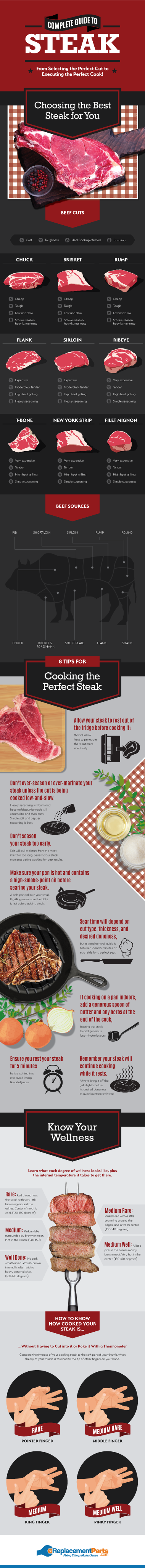 Tips for Choosing and Cooking Steak Perfectly