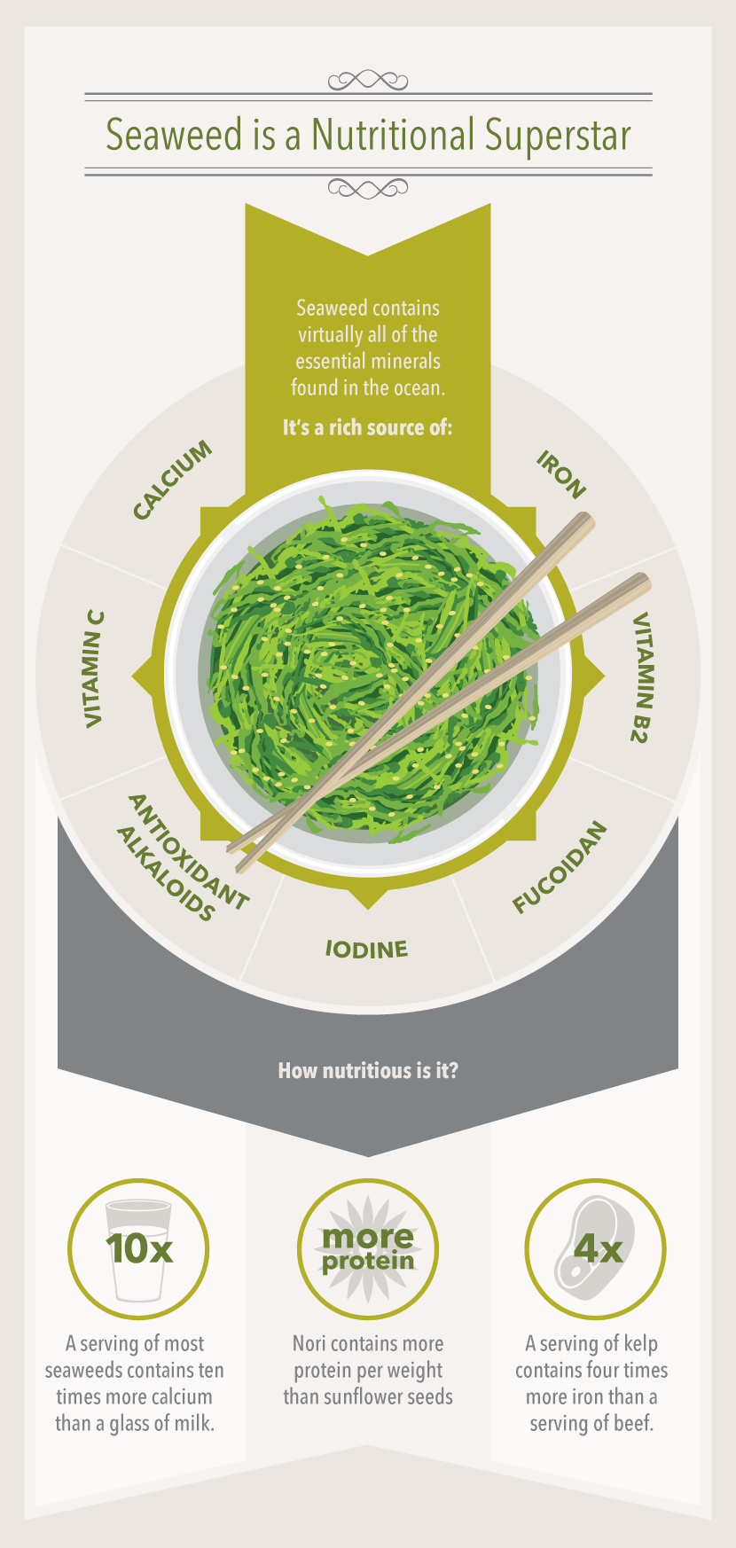 Seaweed is a Nutritional Superstar - A Guide to Eating Seaweed
