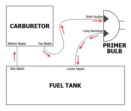 Homelite Fuel Line Diagram Home Design Ideas